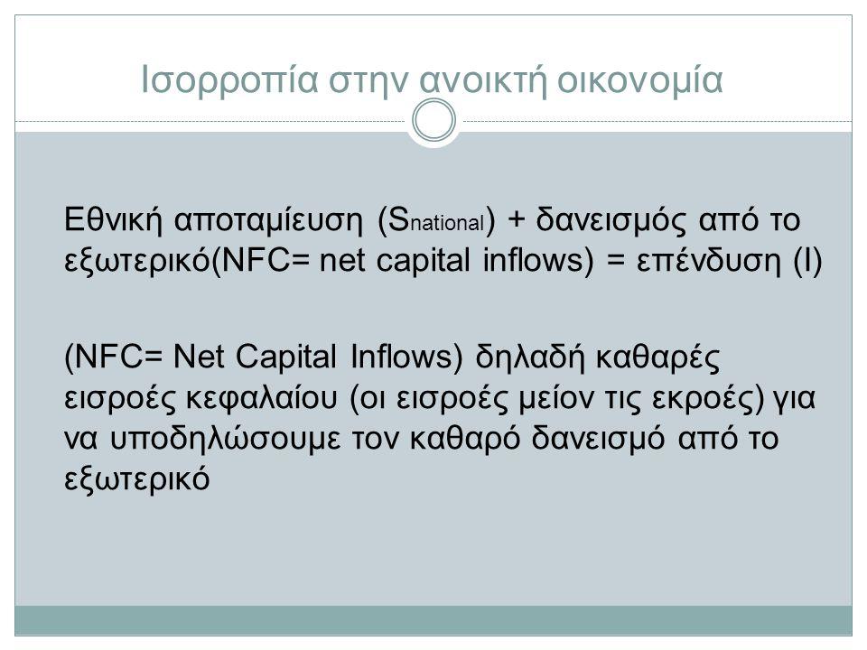 Ισορροπία στην ανοικτή οικονομία Εθνική αποταμίευση (S national ) + δανεισμός από το εξωτερικό(NFC= net capital inflows) = επένδυση (I) (NFC= Net Capital Inflows) δηλαδή καθαρές εισροές κεφαλαίου (οι εισροές μείον τις εκροές) για να υποδηλώσουμε τον καθαρό δανεισμό από το εξωτερικό
