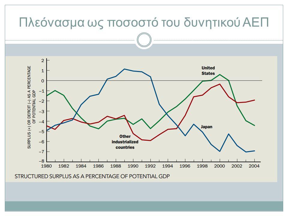 Πλεόνασμα ως ποσοστό του δυνητικού ΑΕΠ