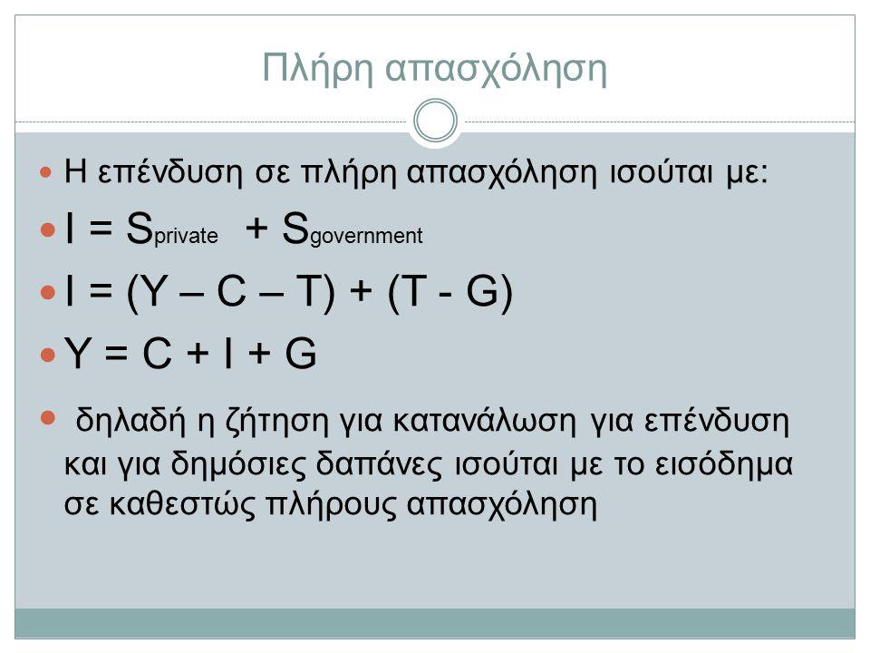 Πλήρη απασχόληση Η επένδυση σε πλήρη απασχόληση ισούται με: Ι = S private + S government Ι = (Υ – C – T) + (T - G) Y = C + I + G δηλαδή η ζήτηση για κατανάλωση για επένδυση και για δημόσιες δαπάνες ισούται με το εισόδημα σε καθεστώς πλήρους απασχόληση