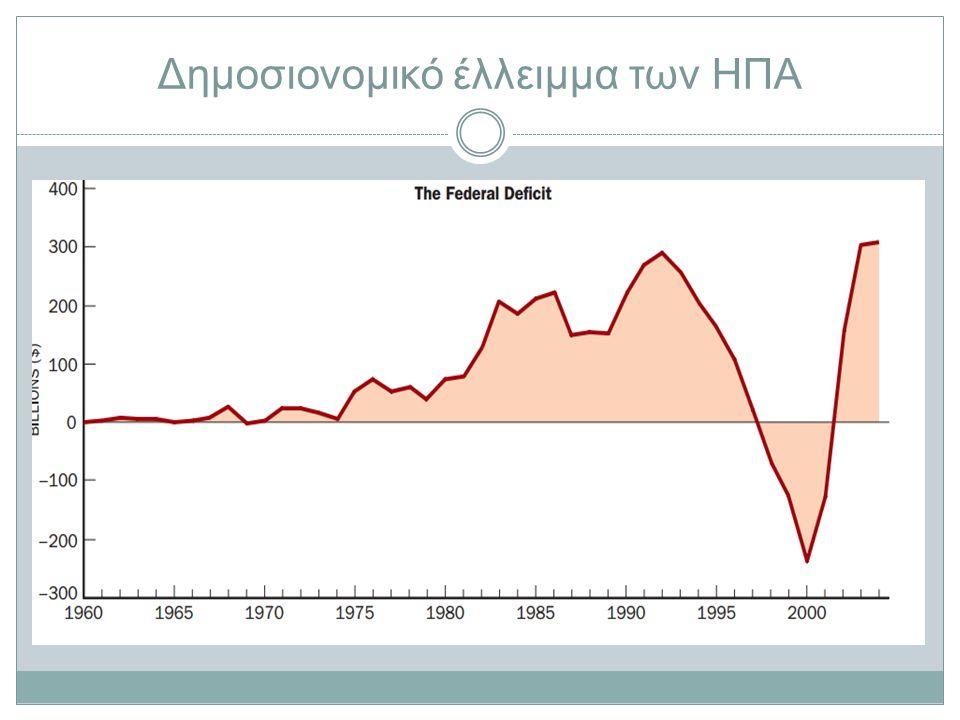 Δημοσιονομικό έλλειμμα των ΗΠΑ