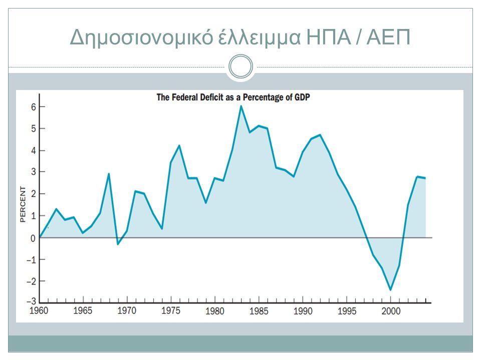 Δημοσιονομικό έλλειμμα ΗΠΑ / ΑΕΠ