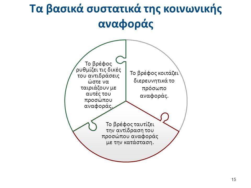 Τα βασικά συστατικά της κοινωνικής αναφοράς 15 Το βρέφος ταυτίζει την αντίδραση του προσώπου αναφοράς με την κατάσταση. Το βρέφος κοιτάζει διερευνητικ