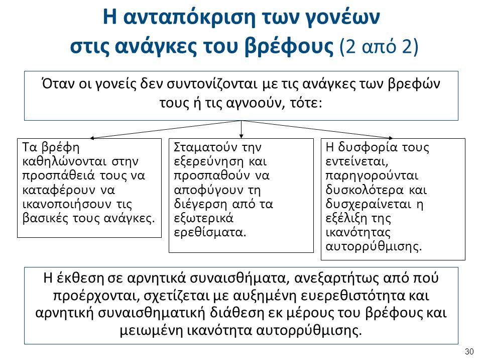 Η ανταπόκριση των γονέων στις ανάγκες του βρέφους (2 από 2) Όταν οι γονείς δεν συντονίζονται με τις ανάγκες των βρεφών τους ή τις αγνοούν, τότε: 30 Τα