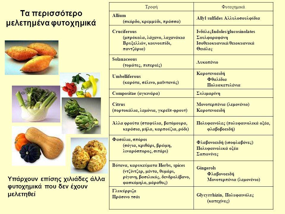 Τα περισσότερο μελετημένα φυτοχημικά ΤροφήΦυτοχημικά Allium (σκόρδο, κρεμμύδι, πράσσα) Allyl sulfides Αλλυλοσουλφίδια Cruciferous (μπρόκολα, λάχανο, λ