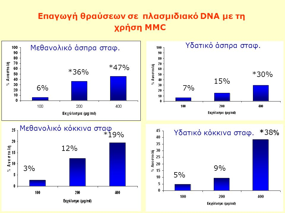 Επαγωγή θραύσεων σε πλασμιδιακό DNA με τη χρήση MMC Υδατικό άσπρα σταφ. 7% 15% *30% *38 % 5% %6 Υδατικό κόκκινα σταφ. 3% 12% *19% Μεθανολικό κόκκινα σ