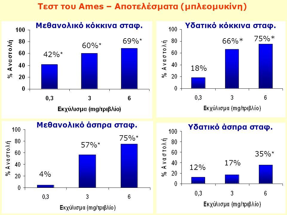 Τεστ του Ames – Αποτελέσματα (μπλεομυκίνη) 42% * 60% * 69% * Μεθανολικό κόκκινα σταφ. 18% 75%* 66%* Υδατικό κόκκινα σταφ. 4%4% 57% * 75% * Μεθανολικό
