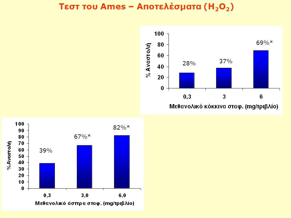 Τεστ του Ames – Αποτελέσματα (Η 2 Ο 2 ) 28% 37% 69%* 39% 67%* 82%*