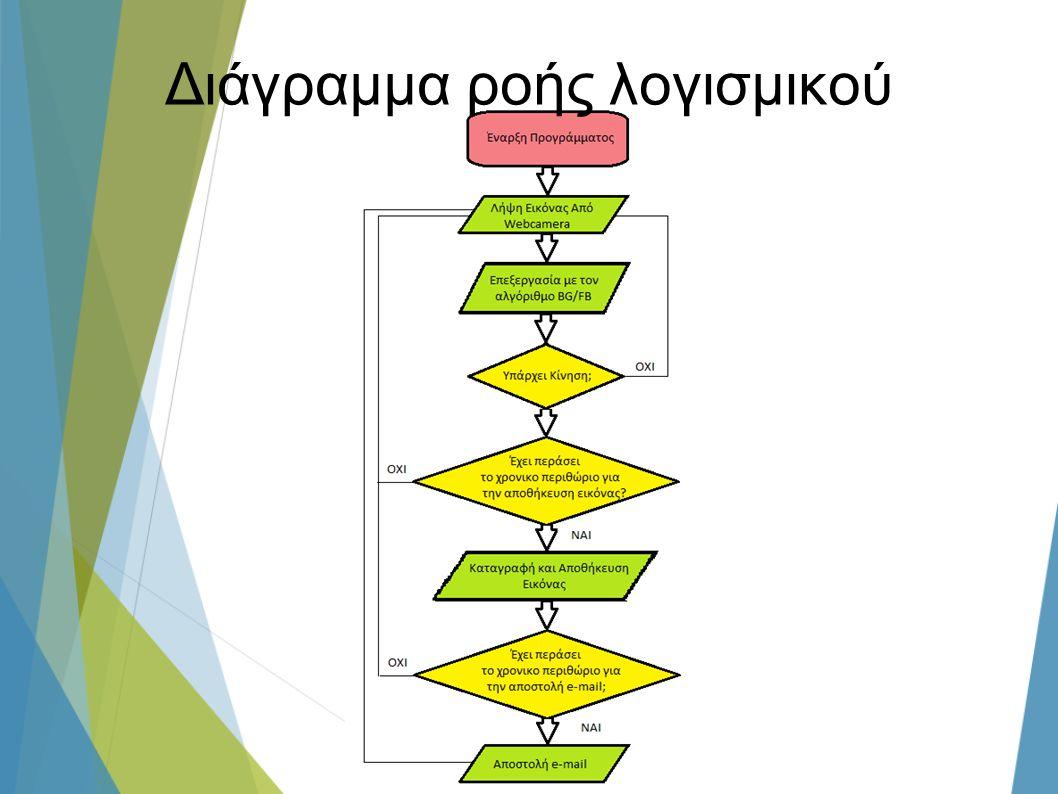 Διάγραμμα ροής λογισμικού