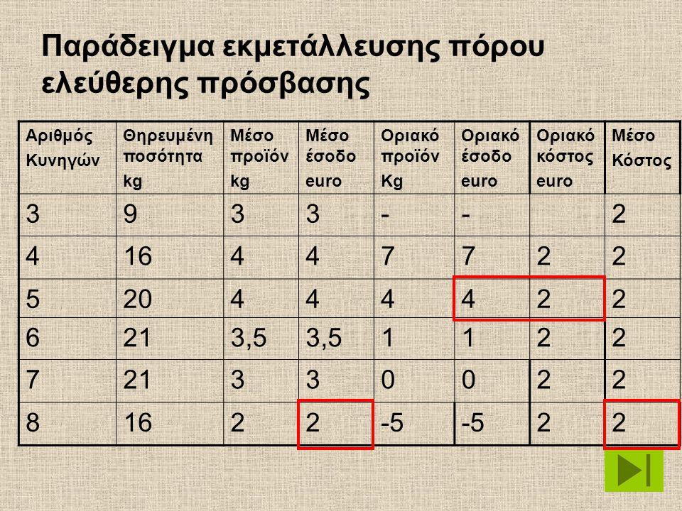 Παράδειγμα εκμετάλλευσης πόρου ελεύθερης πρόσβασης Αριθμός Κυνηγών Θηρευμένη ποσότητα kg Μέσο προϊόν kg Μέσο έσοδο euro Οριακό προϊόν Kg Οριακό έσοδο