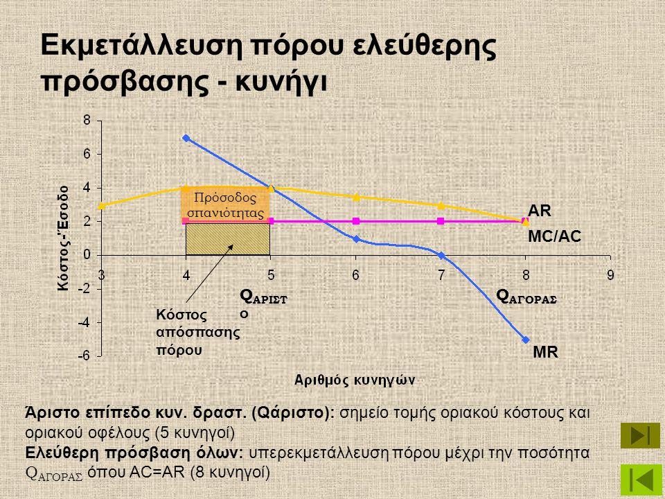 Εκμετάλλευση πόρου ελεύθερης πρόσβασης - κυνήγι MC/AC MR AR Κόστος απόσπασης πόρου Άριστο επίπεδο κυν. δραστ. (Qάριστο): σημείο τομής οριακού κόστους