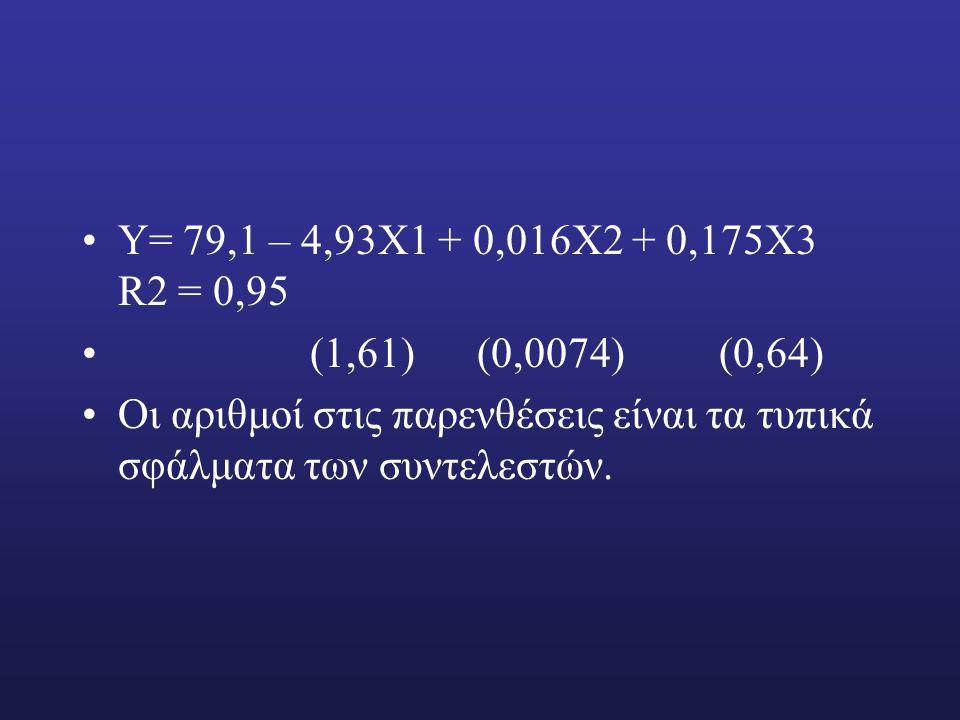 Υ= 79,1 – 4,93Χ1 + 0,016Χ2 + 0,175Χ3 R2 = 0,95 (1,61) (0,0074) (0,64) Οι αριθμοί στις παρενθέσεις είναι τα τυπικά σφάλματα των συντελεστών.