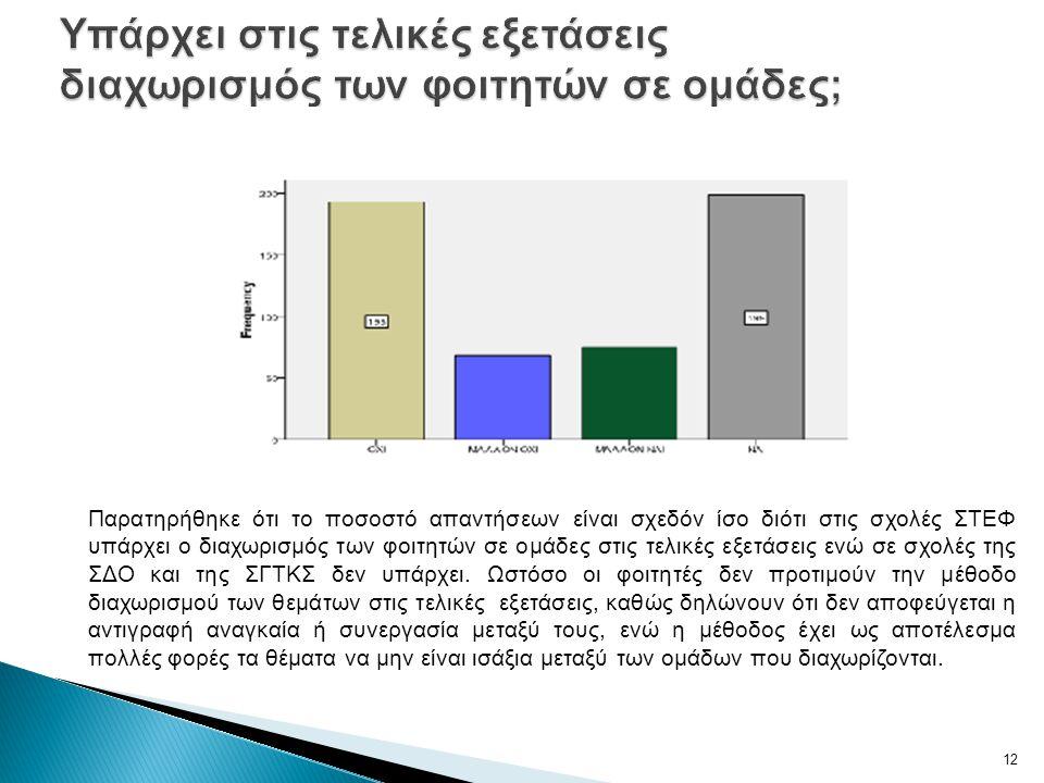 Παρατηρήθηκε ότι το ποσοστό απαντήσεων είναι σχεδόν ίσο διότι στις σχολές ΣΤΕΦ υπάρχει ο διαχωρισμός των φοιτητών σε ομάδες στις τελικές εξετάσεις ενώ σε σχολές της ΣΔΟ και της ΣΓΤΚΣ δεν υπάρχει.