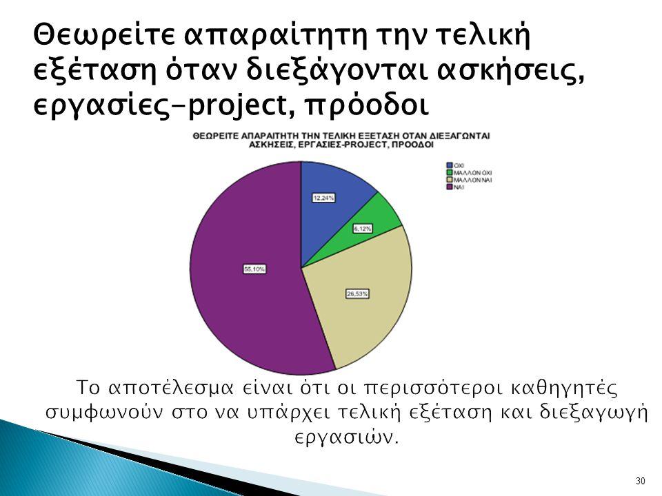 Θεωρείτε απαραίτητη την τελική εξέταση όταν διεξάγονται ασκήσεις, εργασίες-project, πρόοδοι 30