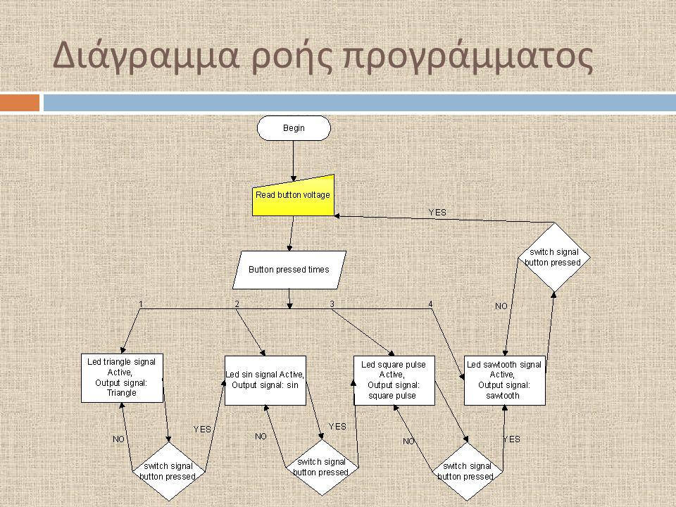 Διάγραμμα ροής προγράμματος