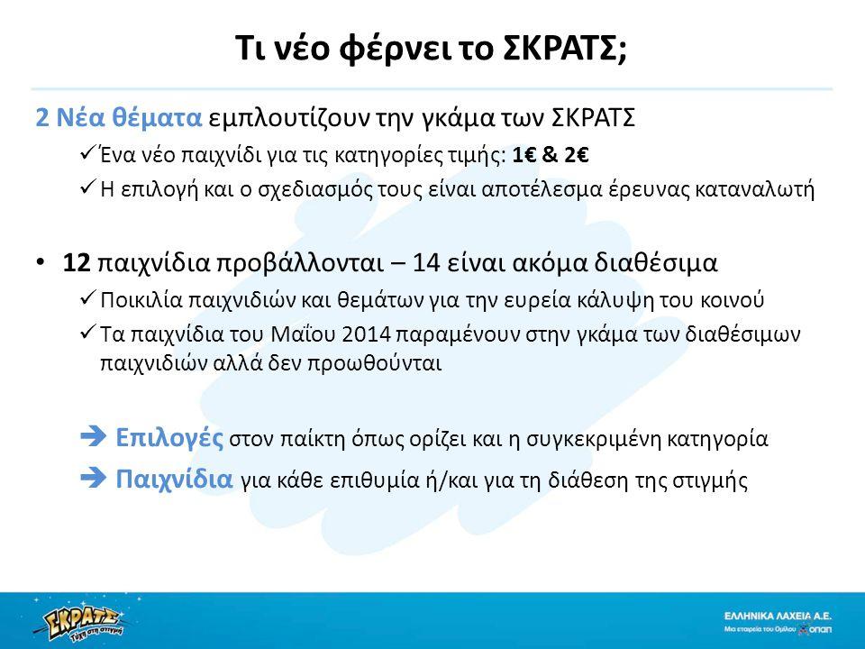 Τι νέο φέρνει το ΣΚΡΑΤΣ; 2 Νέα θέματα εμπλουτίζουν την γκάμα των ΣΚΡΑΤΣ Ένα νέο παιχνίδι για τις κατηγορίες τιμής: 1€ & 2€ Η επιλογή και ο σχεδιασμός