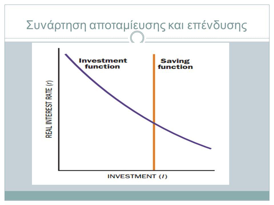 Συνάρτηση αποταμίευσης και επένδυσης