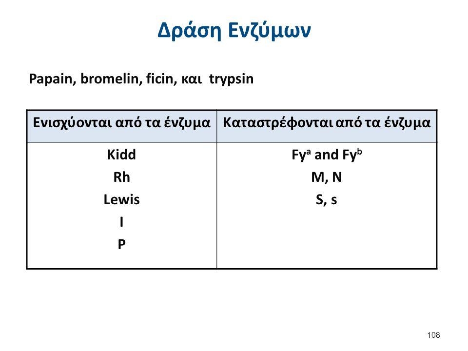 Ενισχύονται από τα ένζυμαΚαταστρέφονται από τα ένζυμα Kidd Rh Lewis I P Fy a and Fy b M, N S, s Papain, bromelin, ficin, και trypsin 108 Δράση Ενζύμων