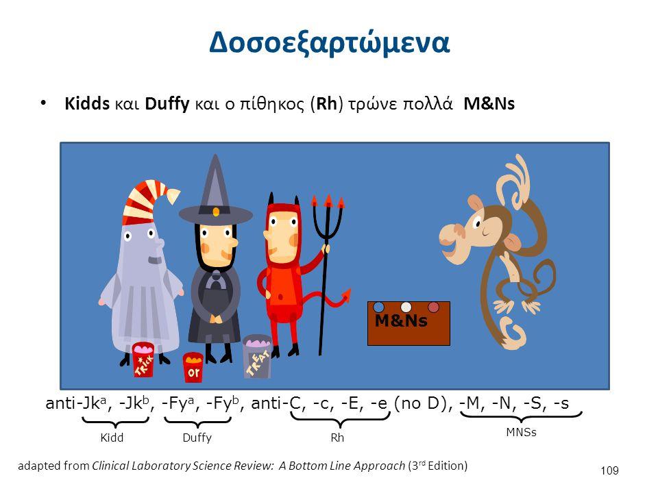 Kidds και Duffy και ο πίθηκος (Rh) τρώνε πολλά M&Ns anti-Jk a, -Jk b, -Fy a, -Fy b, anti-C, -c, -E, -e (no D), -M, -N, -S, -s M&Ns adapted from Clinic