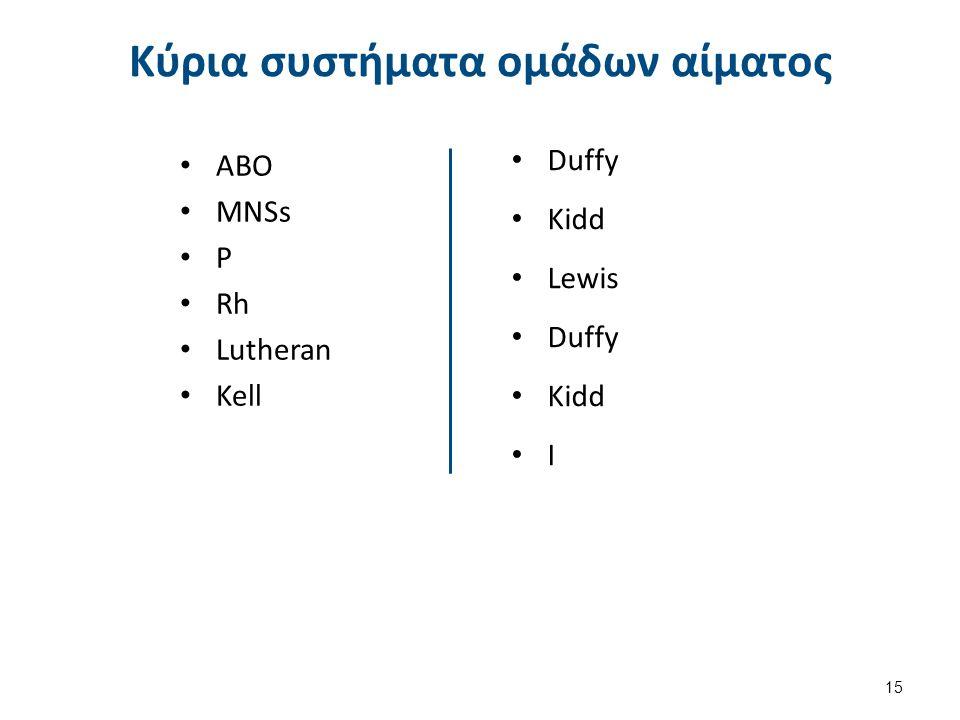 Κύρια συστήματα ομάδων αίματος Duffy Kidd Lewis Duffy Kidd I ABO MNSs P Rh Lutheran Kell 15