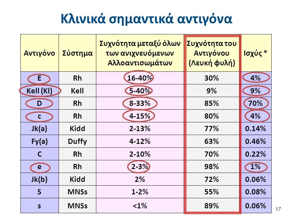 ΑντιγόνοΣύστημα Συχνότητα μεταξύ όλων των ανιχνευόμενων Αλλοαντισωμάτων Συχνότητα του Αντιγόνου (Λευκή φυλή) Ισχύς * ERh16-40%30%4% Kell (Kl)Kell5-40%