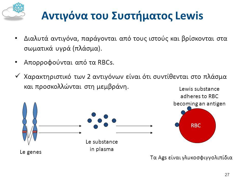 Le genes Le substance in plasma RBC Lewis substance adheres to RBC becoming an antigen Τα Ags είναι γλυκοσφιγγολιπίδια Αντιγόνα του Συστήματος Lewis Δ