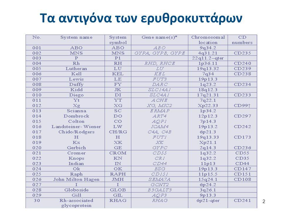 Κύρια Αντιγονικά Συστήματα των RBCs 3