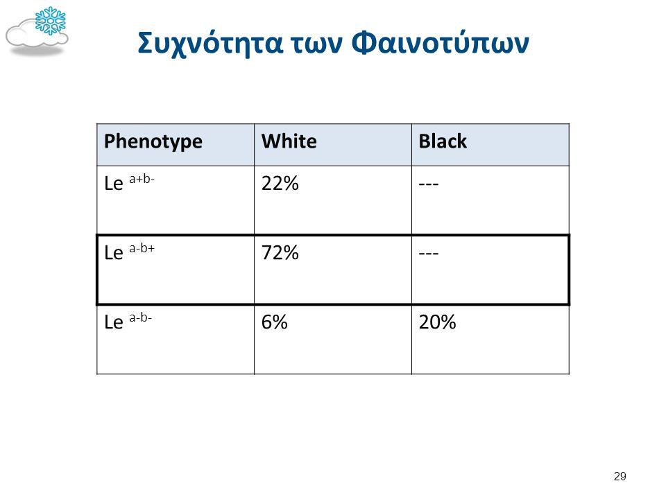 Συχνότητα των Φαινοτύπων 29 PhenotypeWhiteBlack Le a+b- 22%--- Le a-b+ 72%--- Le a-b- 6%6%20%