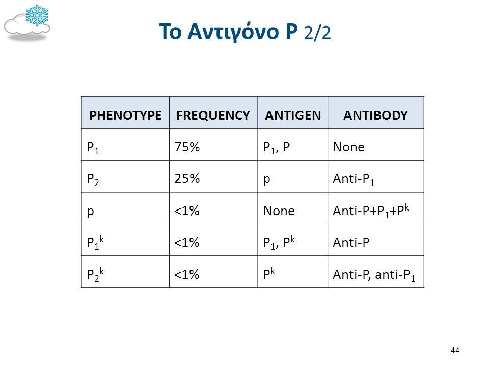 To Αντιγόνο Ρ 2/2 44 PHENOTYPEFREQUENCYANTIGENANTIBODY P1P1 75%P 1, PNone P2P2 25%pAnti-P 1 p<1%NoneAnti-P+P 1 +P k P1kP1k <1%P 1, P k Anti-P P2kP2k <