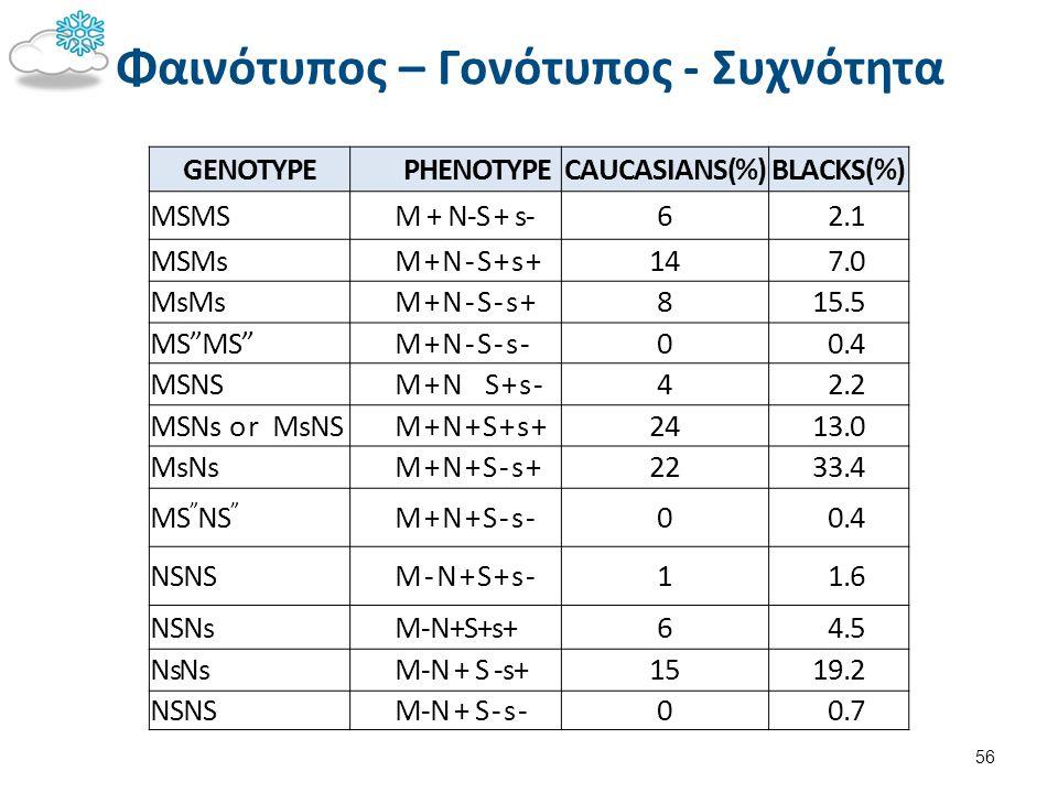 """Φαινότυπος – Γονότυπος - Συχνότητα 56 GENOTYPEPHENOTYPECAUCASIANS(%)BLACKS(%) MSMSM + N-S + s-62.1 MSMsM+N-S+s+147.0 MsMsM+N-S-s+815.5 MS""""MS""""M+N-S-s-0"""