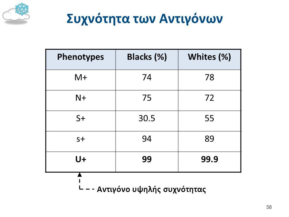 PhenotypesBlacks (%)Whites (%) M+7478 N+7572 S+30.555 s+9489 U+9999.9 Αντιγόνο υψηλής συχνότητας Συχνότητα των Αντιγόνων 58