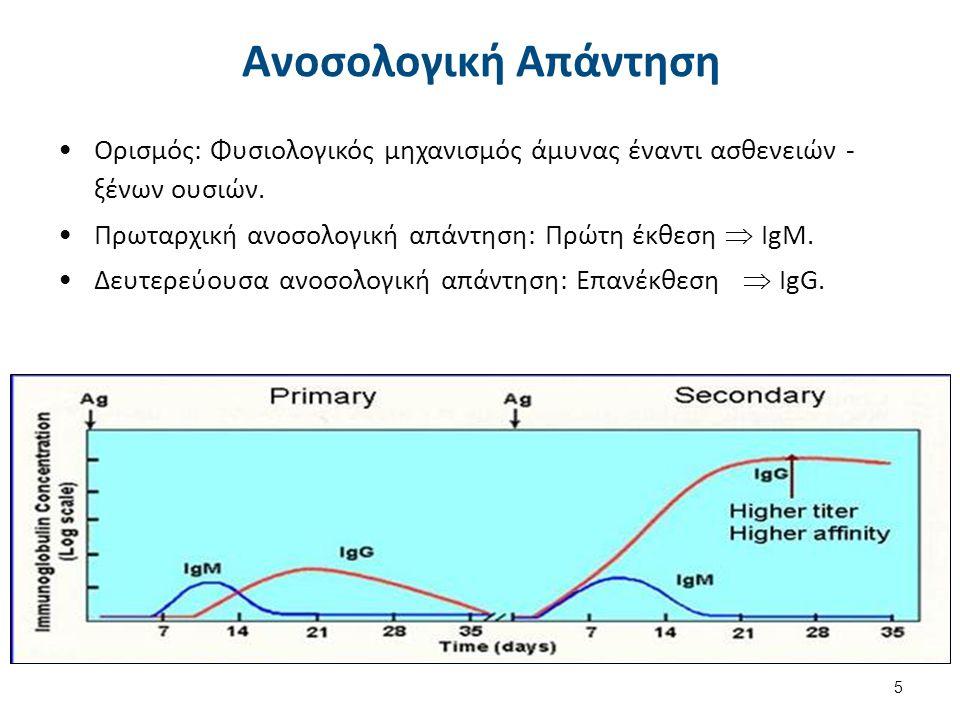 Αντίδραση Αντιγόνο/Αντίσωμα 1.Αντιγόνο: Ουσία ικανή να προκαλέσει ανοσολογική απάντηση, όταν εισέρχεται σε ανοσοεπαρκή οργανισμό για τον οποίο είναι ξένη.