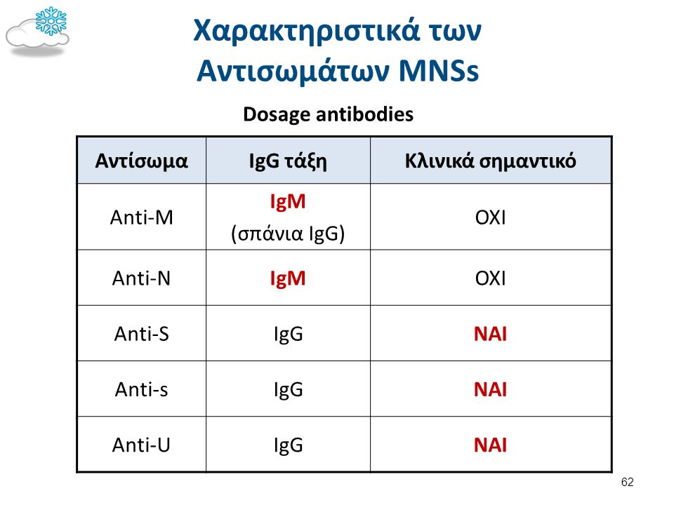 ΑντίσωμαIgG τάξηΚλινικά σημαντικό Anti-M IgM (σπάνια IgG) ΟΧΙ Anti-NIgMΟΧΙ Anti-SIgGΝΑΙ Anti-sIgGΝΑΙ Anti-UIgGΝΑΙ Dosage antibodies Χαρακτηριστικά των