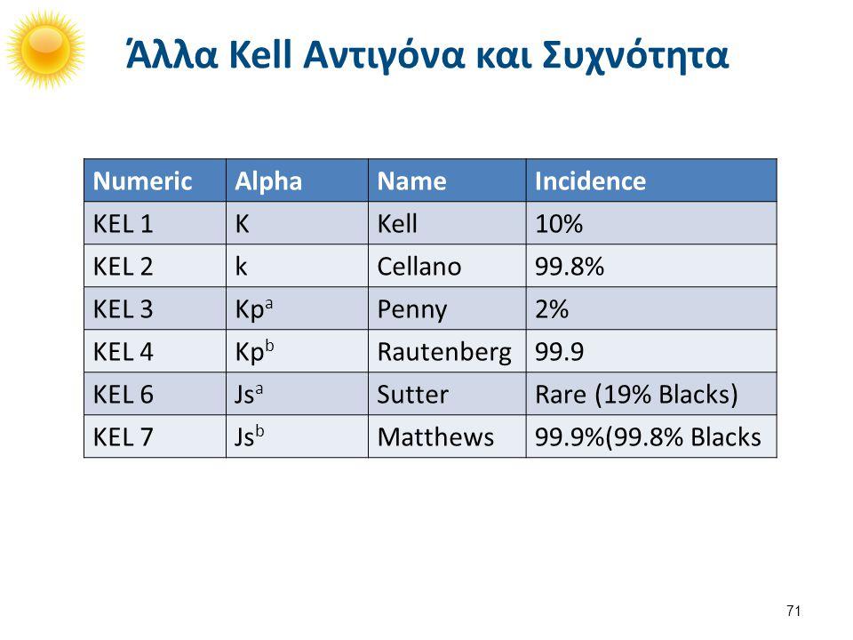 Άλλα Kell Αντιγόνα και Συχνότητα 71 NumericAlphaNameIncidence KEL 1KKell10% KEL 2kCellano99.8% KEL 3Kp a Penny2% KEL 4Kp b Rautenberg99.9 KEL 6Js a Su