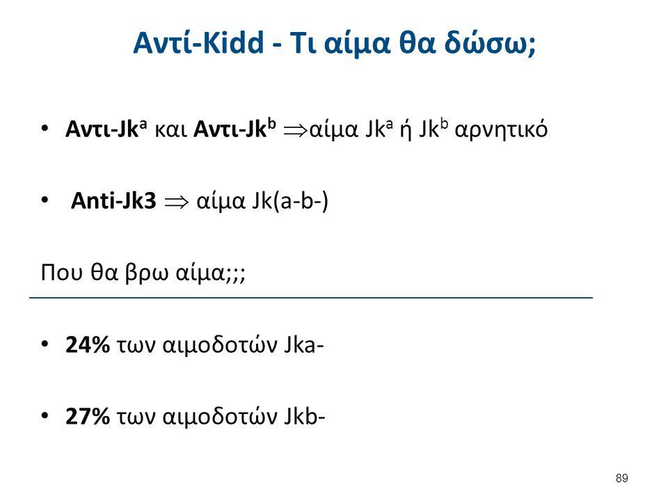 Αντί-Kidd - Τι αίμα θα δώσω; Αντι-Jk a και Αντι-Jk b  αίμα Jk a ή Jk b αρνητικό Anti-Jk3  αίμα Jk(a-b-) Που θα βρω αίμα;;; 24% των αιμοδοτών Jka- 27