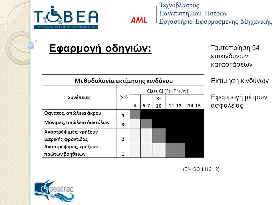 Εφαρμογή οδηγιών: Μεθοδολογία εκτίμησης κινδύνου Συνέπειες (Se) Class CI (Fr+Pr+Av) 45-7 8- 1011-1314-15 Θανατος, απώλεια άκρου 4 Μόνιμες, απώλεια δακτύλων 3 Αναστρέψιμες, χρήζουν ιατρικής φροντίδας 2 Αναστρέψιμες, χρήζουν πρώτων βοηθειών 1 Ταυτοποίηση 54 επικίνδυνων καταστάσεων Εκτίμηση κινδύνων Εφαρμογή μέτρων ασφαλείας (ΕΝ ISO 14121-2) Τεχνοβλαστός Πανεπιστημίου Πατρών Εργαστήριο Εφαρμοσμένης Μηχανικής AML