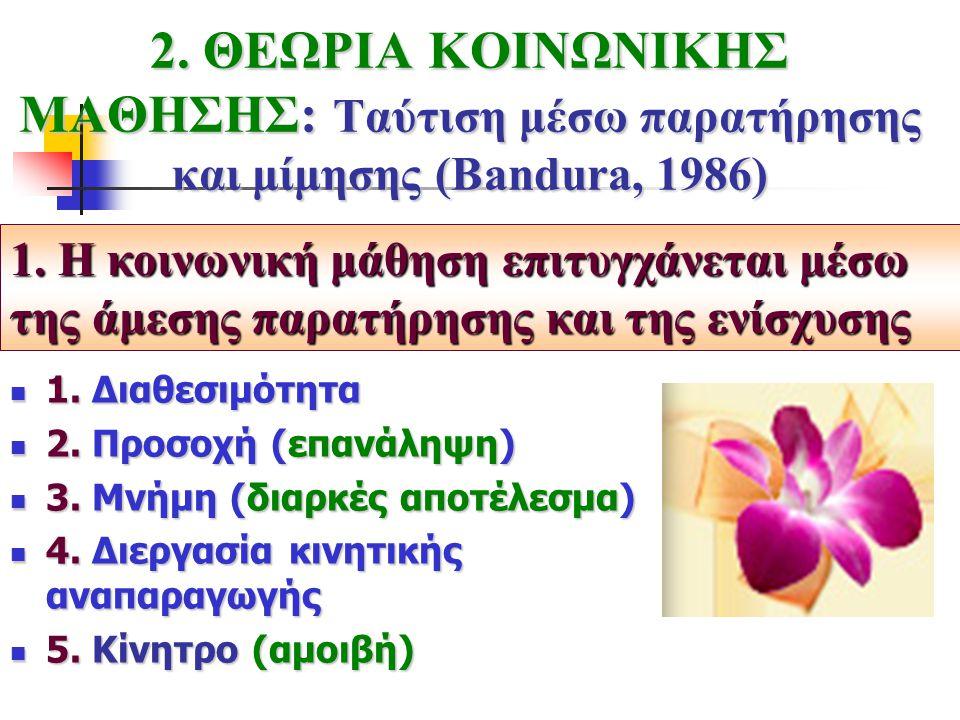 2. ΘΕΩΡΙΑ ΚΟΙΝΩΝΙΚΗΣ ΜΑΘΗΣΗΣ: Ταύτιση μέσω παρατήρησης και μίμησης (Bandura, 1986) 1. Διαθεσιμότητα 1. Διαθεσιμότητα 2. Προσοχή (επανάληψη) 2. Προσοχή