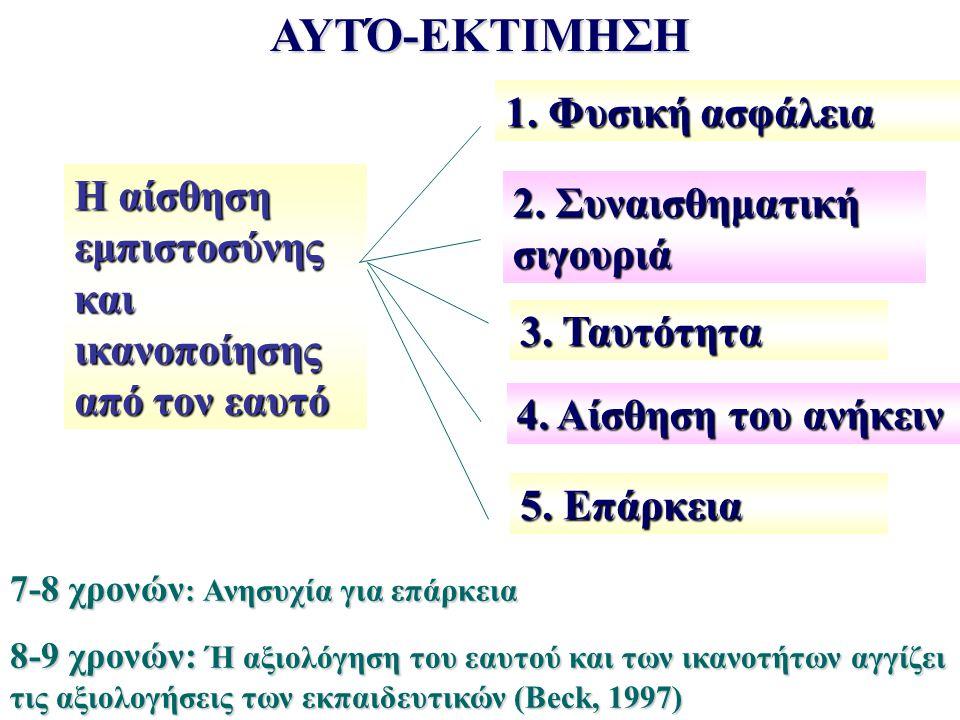 ΑΥΤΌ-ΕΚΤΙΜΗΣΗ Η αίσθηση εμπιστοσύνης και ικανοποίησης από τον εαυτό 1. Φυσική ασφάλεια 2. Συναισθηματική σιγουριά 3. Ταυτότητα 4. Αίσθηση του ανήκειν