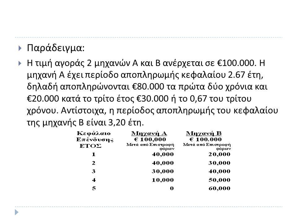  Παράδειγμα :  Η τιμή αγοράς 2 μηχανών Α και Β ανέρχεται σε €100.000. Η μηχανή Α έχει περίοδο αποπληρωμής κεφαλαίου 2.67 έτη, δηλαδή αποπληρώνονται