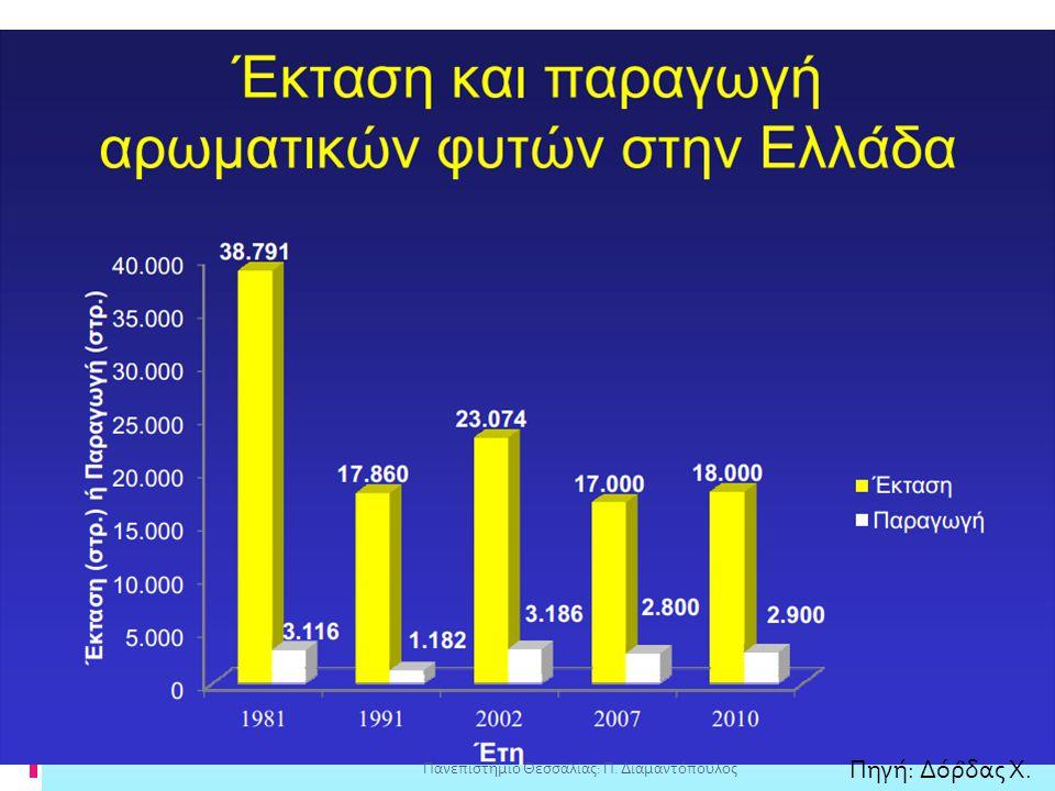 Πηγή: Δόρδας Χ. Πανεπιστήμιο Θεσσαλίας: Π. Διαμαντόπουλος