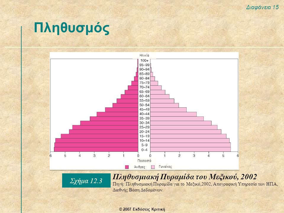© 2007 Εκδόσεις Κριτική Διαφάνεια 15 Πληθυσμός Πληθυσμιακή Πυραμίδα του Μεξικού, 2002 Πηγή: Πληθυσμιακή Πυραμίδα για το Μεξικό,2002, Απογραφική Υπηρεσία των ΗΠΑ, Διεθνής Βάση Δεδομένων.