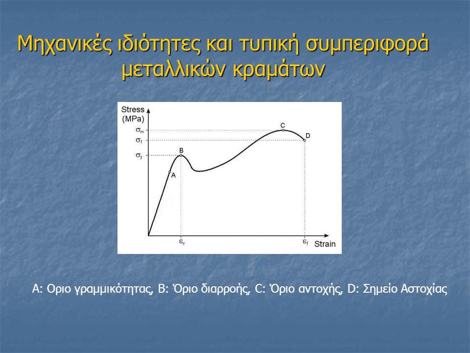 Μηχανικές ιδιότητες και τυπική συμπεριφορά μεταλλικών κραμάτων Α: Οριο γραμμικότητας, Β: Όριο διαρροής, C: Όριο αντοχής, D: Σημείο Αστοχίας