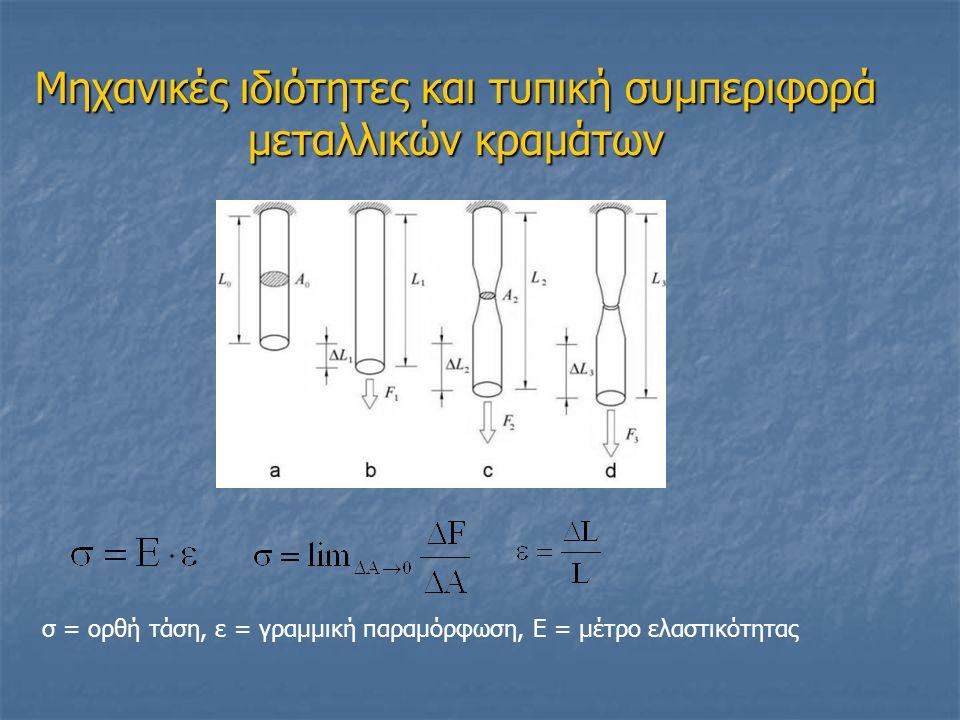 Μηχανικές ιδιότητες και τυπική συμπεριφορά μεταλλικών κραμάτων σ = ορθή τάση, ε = γραμμική παραμόρφωση, Ε = μέτρο ελαστικότητας