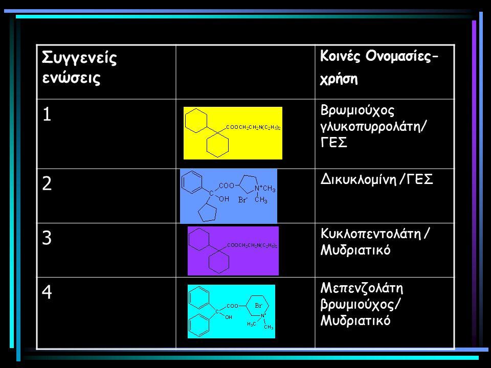 Συγγενείς ενώσεις Κοινές Ονομασίες- χρήση 1 Βρωμιούχος γλυκοπυρρολάτη/ ΓΕΣ 2 Δικυκλομίνη /ΓΕΣ 3 Κυκλοπεντολάτη / Μυδριατικό 4 Μεπενζολάτη βρωμιούχος/