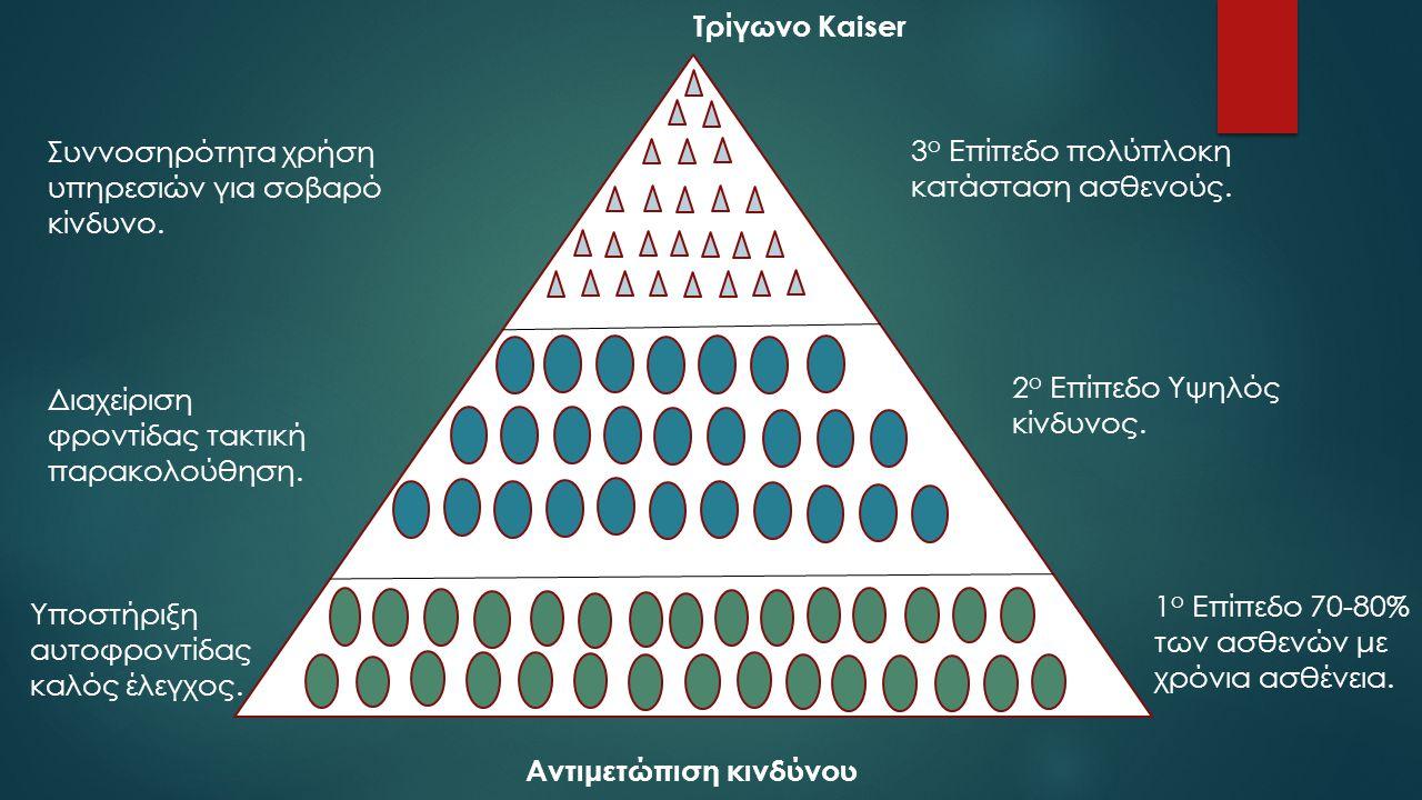 Αντιμετώπιση κινδύνου Τρίγωνο Kaiser 3 ο Επίπεδο πολύπλοκη κατάσταση ασθενούς. 2 ο Επίπεδο Υψηλός κίνδυνος. 1 ο Επίπεδο 70-80% των ασθενών με χρόνια α