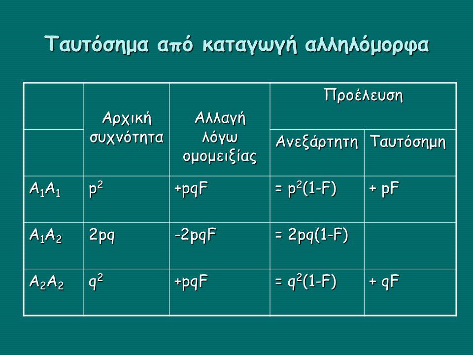 Ταυτόσημα από καταγωγή αλληλόμορφα Αρχική συχνότητα Αλλαγή λόγω ομομειξίας Προέλευση ΑνεξάρτητηΤαυτόσημη Α1Α1Α1Α1Α1Α1Α1Α1 p2p2p2p2 +pqF = p 2 (1-F) + pF Α1Α2Α1Α2Α1Α2Α1Α22pq-2pqF = 2pq(1-F) Α2Α2Α2Α2Α2Α2Α2Α2 q2q2q2q2+pqF = q 2 (1-F) + qF