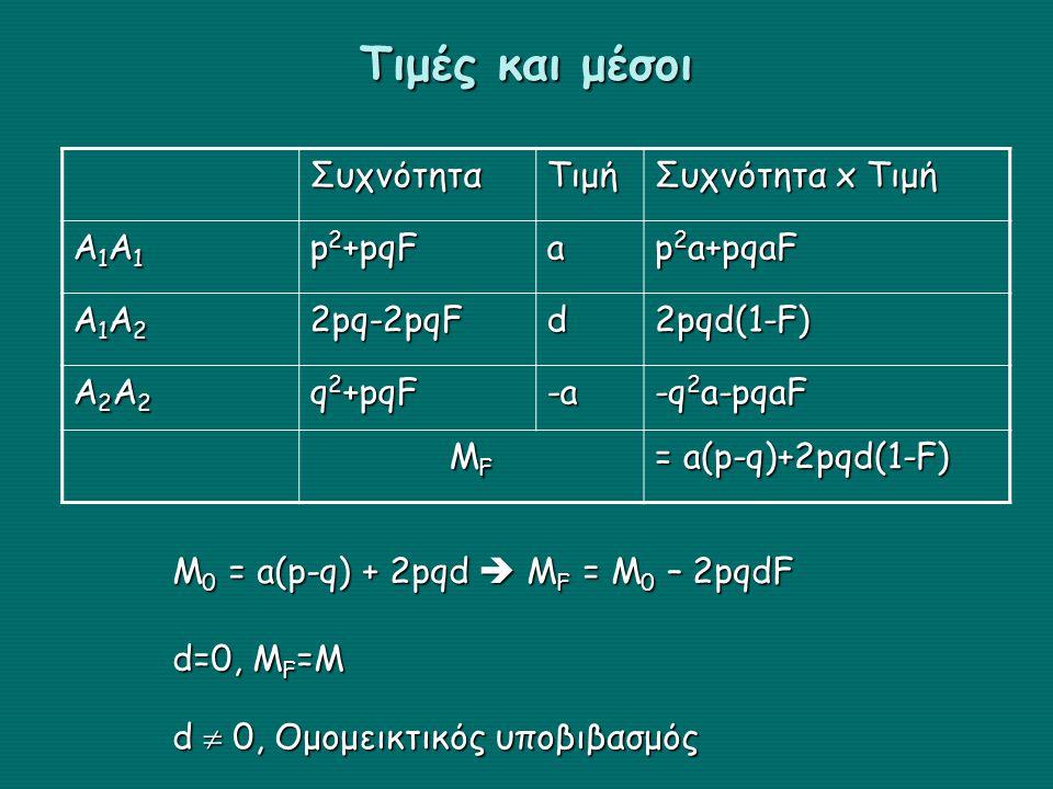 Τιμές και μέσοι ΣυχνότηταΤιμή Συχνότητα x Τιμή Α1Α1Α1Α1Α1Α1Α1Α1 p 2 +pqF a p 2 a+pqaF Α1Α2Α1Α2Α1Α2Α1Α22pq-2pqFd2pqd(1-F) Α2Α2Α2Α2Α2Α2Α2Α2 q 2 +pqF -a -q 2 a-pqaF MFMFMFMF = a(p-q)+2pqd(1-F) M 0 = a(p-q) + 2pqd  M F = M 0 – 2pqdF d=0, M F =M d  0, Ομομεικτικός υποβιβασμός