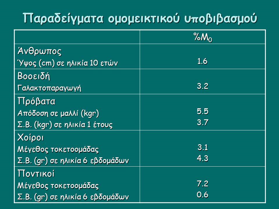 Παραδείγματα ομομεικτικού υποβιβασμού %Μ 0 Άνθρωπος Ύψος (cm) σε ηλικία 10 ετών 1.61.61.61.6 ΒοοειδήΓαλακτοπαραγωγή 3.23.23.23.2 Πρόβατα Απόδοση σε μαλλί (kgr) Σ.Β.