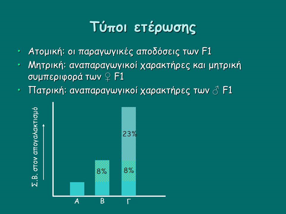Τύποι ετέρωσης Ατομική: οι παραγωγικές αποδόσεις των F1Ατομική: οι παραγωγικές αποδόσεις των F1 Μητρική: αναπαραγωγικοί χαρακτήρες και μητρική συμπεριφορά των ♀ F1Μητρική: αναπαραγωγικοί χαρακτήρες και μητρική συμπεριφορά των ♀ F1 Πατρική: αναπαραγωγικοί χαρακτήρες των ♂ F1Πατρική: αναπαραγωγικοί χαρακτήρες των ♂ F1 Σ.Β.