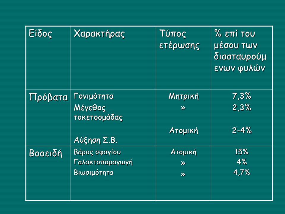 ΕίδοςΧαρακτήρας Τύπος ετέρωσης % επί του μέσου των διασταυρούμ ενων φυλών ΠρόβαταΓονιμότητα Μέγεθος τοκετοομάδας Αύξηση Σ.Β.