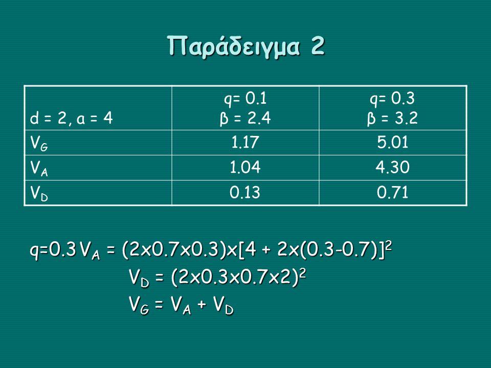 Παράδειγμα 2 d = 2, a = 4 q= 0.1 β = 2.4 q= 0.3 β = 3.2 VGVG 1.175.01 VAVA 1.044.30 VDVD 0.130.71 q=0.3V A = (2x0.7x0.3)x[4 + 2x(0.3-0.7)] 2 V D = (2x0.3x0.7x2) 2 V G = V A + V D